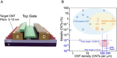 我国学者制备出高密度高纯半导体阵列碳纳米管材料