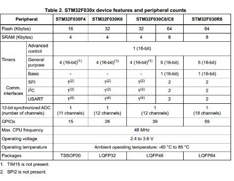 基于STM32单片机低功耗模式机制详细解析