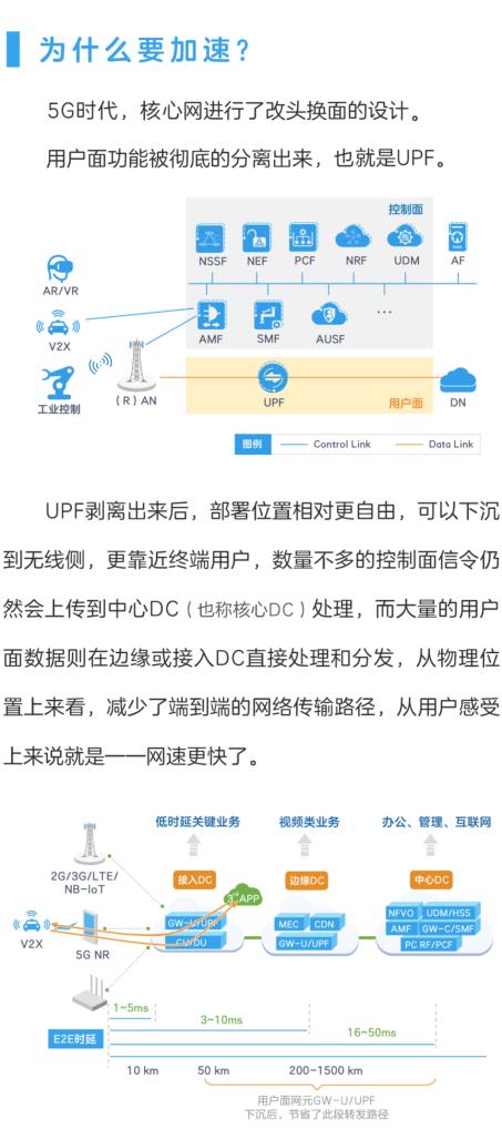 技术文章—5G核心网,如何实现加速?