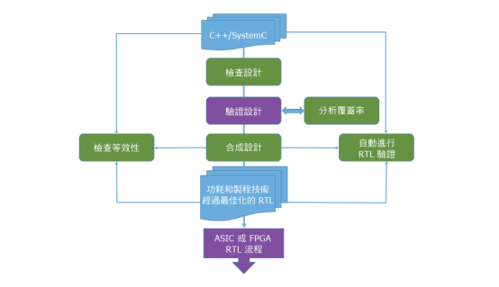 了解一下什么是AI加速器生態系統