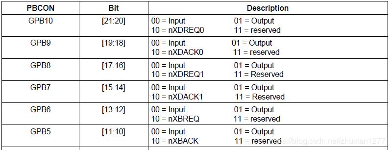 S3C2440端口B控制寄存器