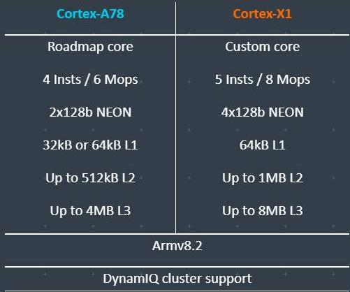 Arm推出新一代旗舰CPU、GPU和NPU