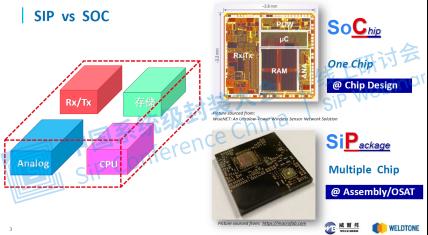 SiP—解锁芯片潜力的一把钥匙