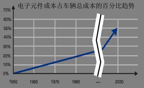 技术文章—INICnet技术可简化车载音频和声学功能