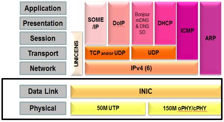 图3: ISO/OSI模型中的INICnet技术
