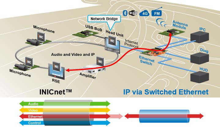 图2:  INICnet技术与以太网共存