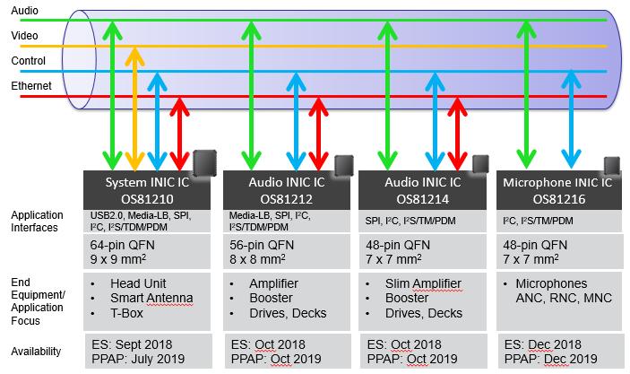Microchip的INICnet系列,可扩展接口选项由应用中心驱动