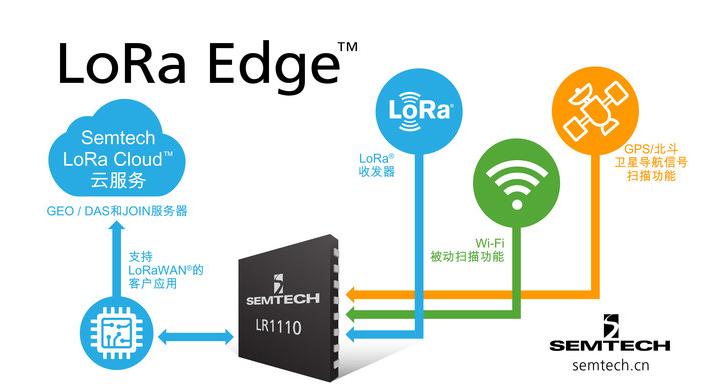更精准,更省电,Semtech全新LoRa Edge?产品系列问市