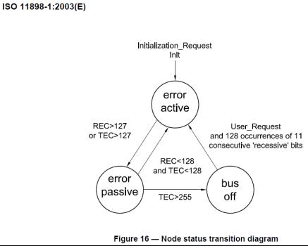 技术文章—节点BusOff恢复过程分析与测试
