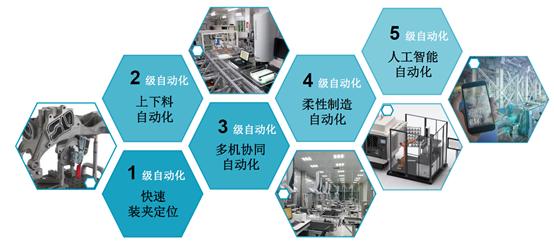 测量自动化,你的工厂是几级?