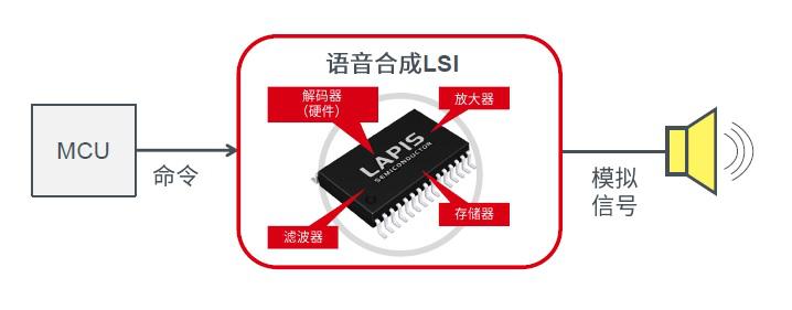 搅动语音播报,蓝碧石半导体推新款车载语音合成LSI