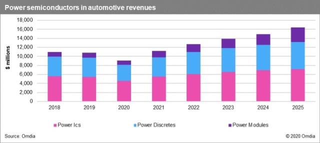 随着IC制造商复苏,汽车业务走向中性发展