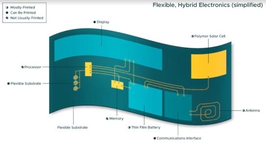 Flexible hybrid electronics