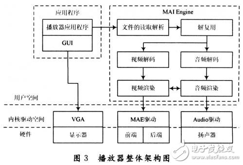 系统分析介绍无线车载多媒体终端系统