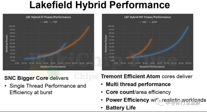 英特尔首次推出大小核处理器,内含40.5亿个晶体管
