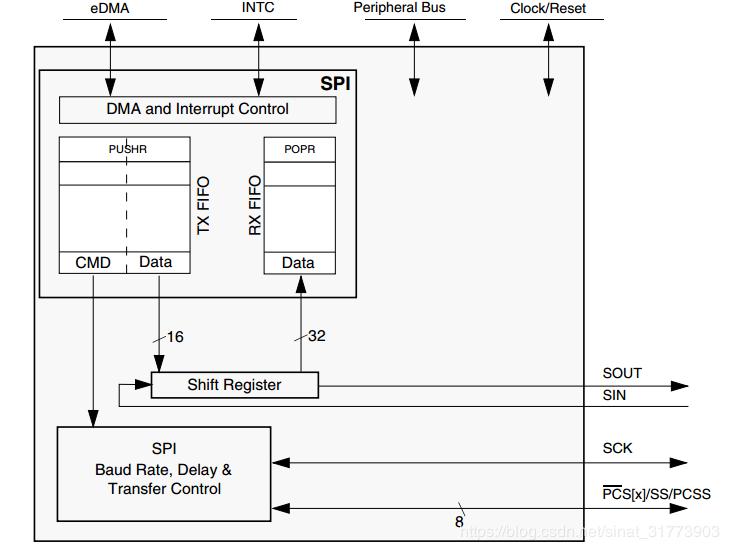 MPC5744P-SPI模块(串行外设接口模块)
