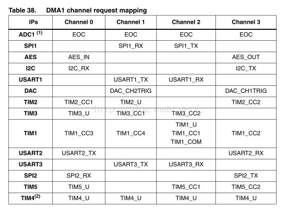 STM8L在USART中使用DMA来发送与接收数据