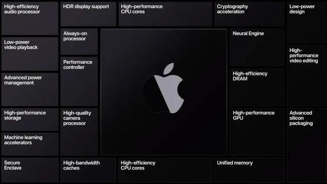 苹果自研芯片时代到来,首推Mac系列