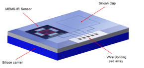 技術文章—集成濾光窗的MEMS紅外傳感器電子封裝