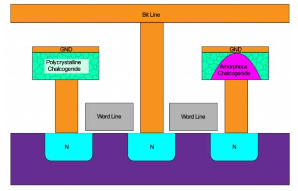 技術文章—新型非易失性存儲器內部詳細解讀