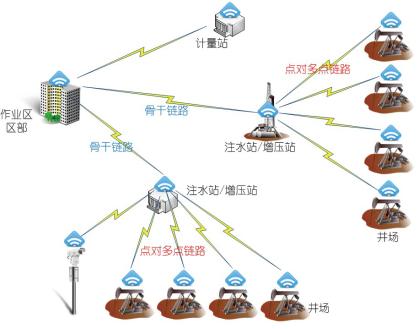 物联网技术在油田中将发挥怎样的作用
