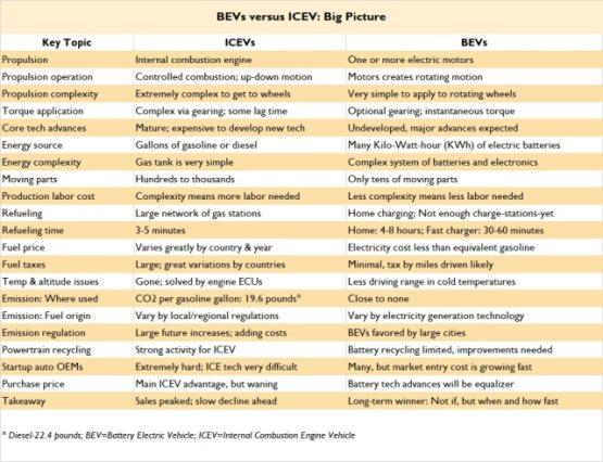 汽车行业迎来重新洗牌,BEV能否脱颖而出