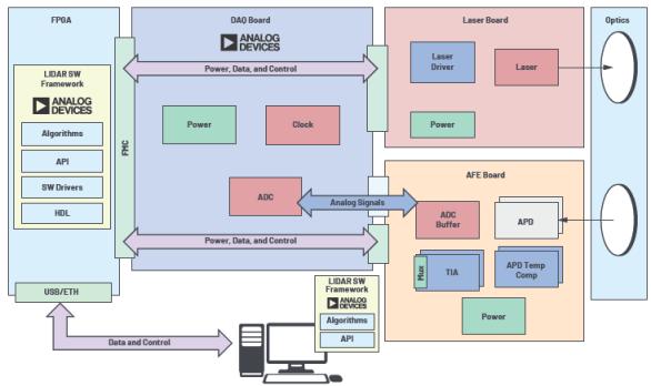 技术文章—开源LIDAR原型制作平台如何缩短设计流程