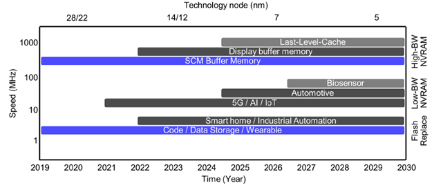 embedded memory requirements