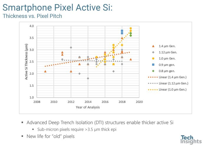 Back-Illuminated Active Si Thickness Trend