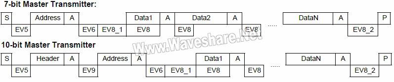 STM8_主设备发送模式发送序列图