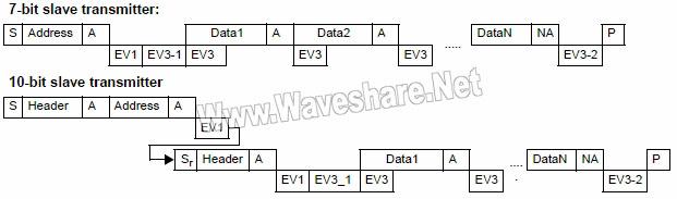 STM8_从发送器的传送序列图