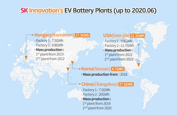 韩媒:SK Innovation 成全球第五大电动汽车电池生产商