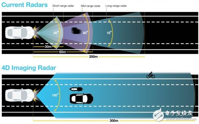 4D成像雷达或成就自动驾驶关键技术