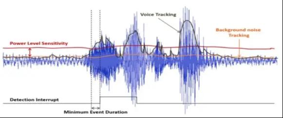 唤醒语音检测的高标准:让设备识你懂你
