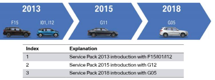 汽车电气设备拆解系列:BMW信息娱乐系统架构
