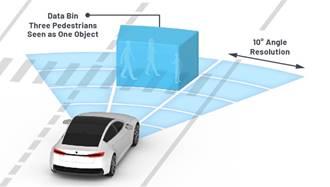 从ADAS到驱动器更换,雷达的技术能否应对今后挑战