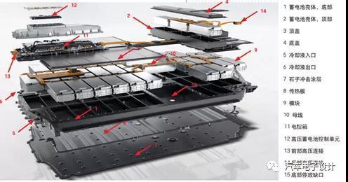 【Taycan深度解析系列2】 800V电池对应的设计细节