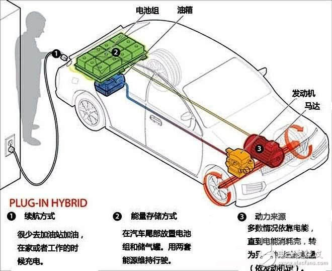 四种混动系统对比,哪个混动最省钱、省油?