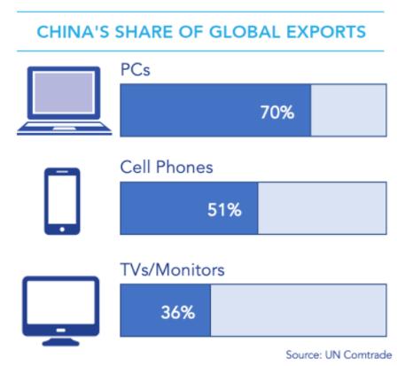 美国应该关注其芯片制造份额的下降,而不是只盯着中国