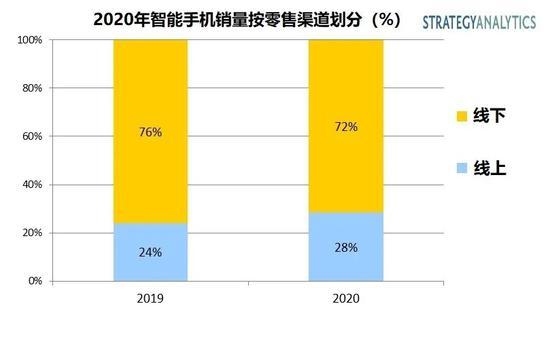 Strategy Analytics:2020全球智能手机线上销量将占28%