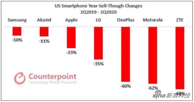 分析机构:美智能机市场第二季度萎靡 iPhone SE成为亮点