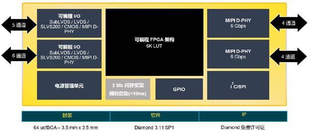 莱迪思全新CrossLinkPlus FPGA问市,内含片上闪存,超快启动