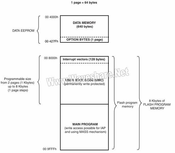小容量STM8S的FLASH存储器和数据EEPROM组织机构