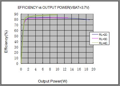 技術文章—單節鋰電3.7V單聲道音頻功放IC解決方案