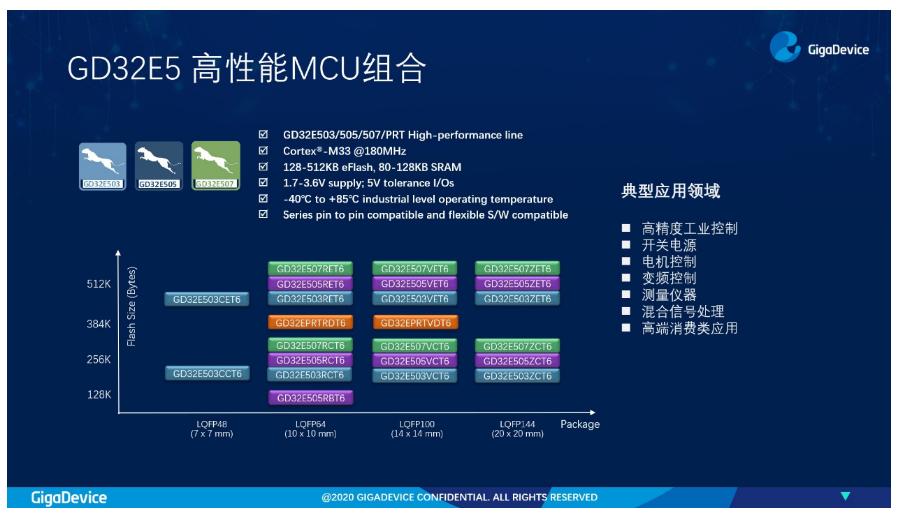兆易创新GD32E5系列MCU,Cortex®-33内核开启高性能计算新里程