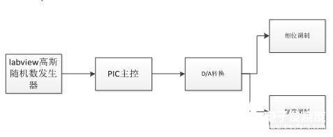基于PIC单片机的相干光通信系统设计