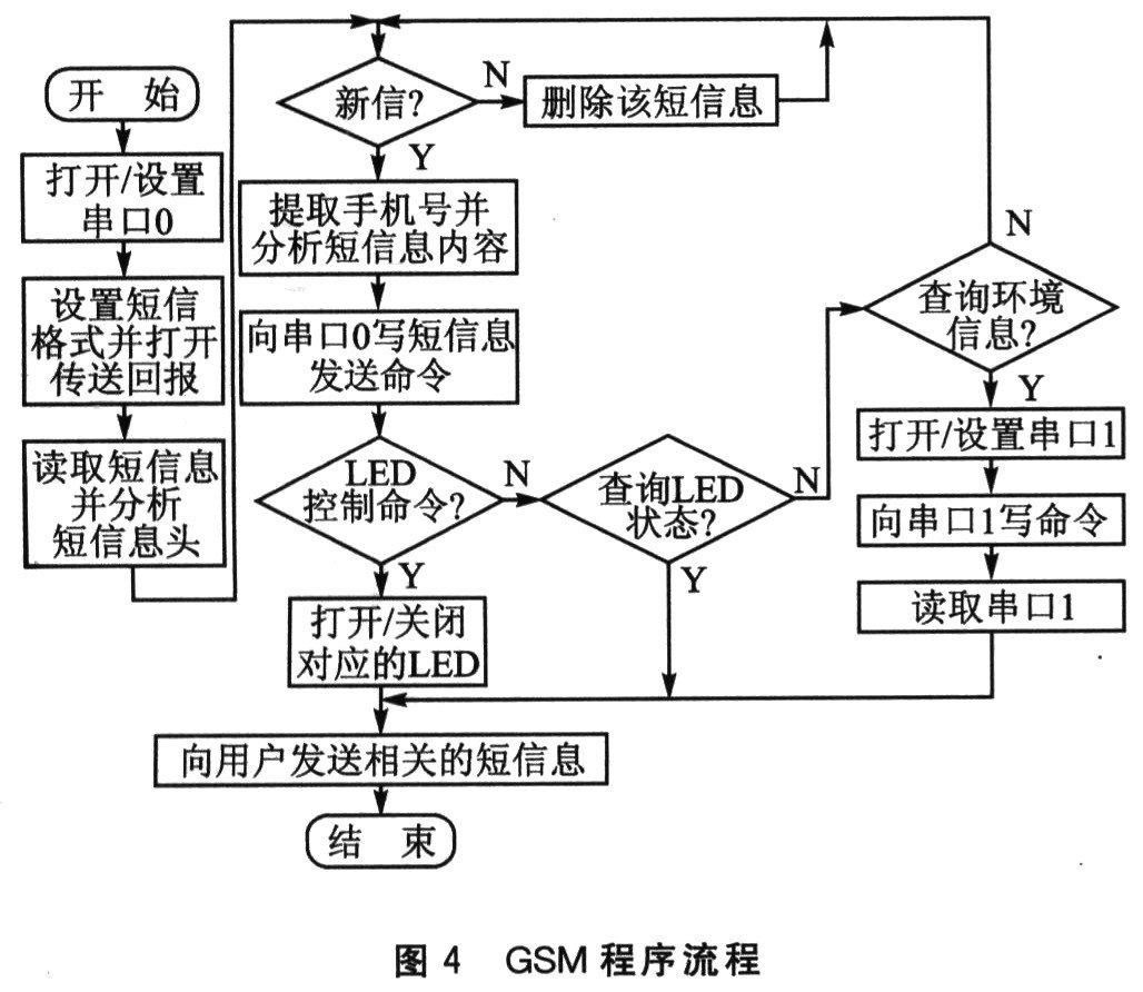 基于ARM嵌入式系统与Internet网络技术实现设备的远程实时监测