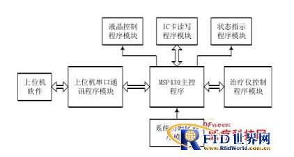 基于 RFID 和 ARM 架构的医疗器械智能控制系统