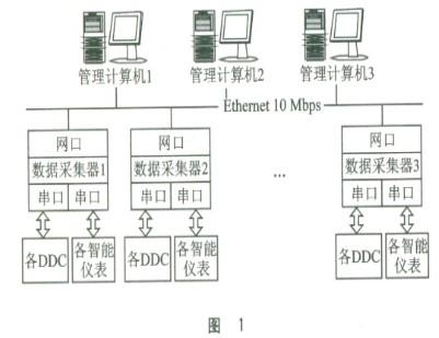 采用32位ARM处理器实现现场数据采集器的设计方案