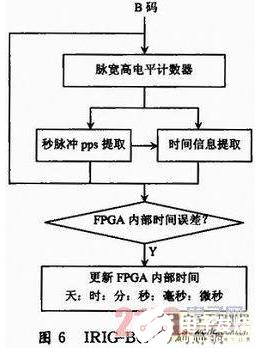 基于FPGA与ARM进行遥测数据网络转发的流程剖析